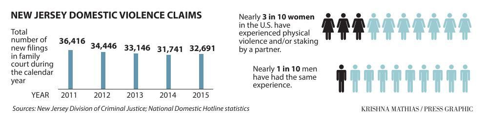 Domestic violence court filings