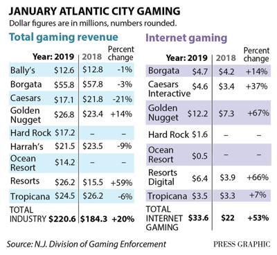 Casino revenue January 2019