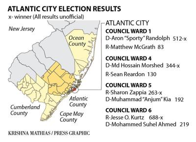 Atlantic City election results 11-2019
