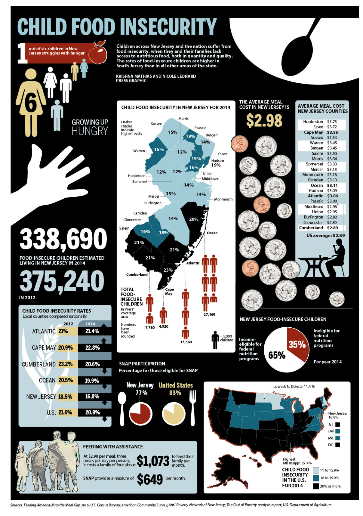New Jersey child food insecurity graphic 7-2016