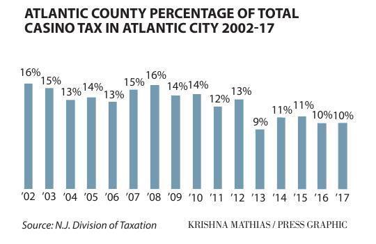 Atlantic City casino tax percentage chart