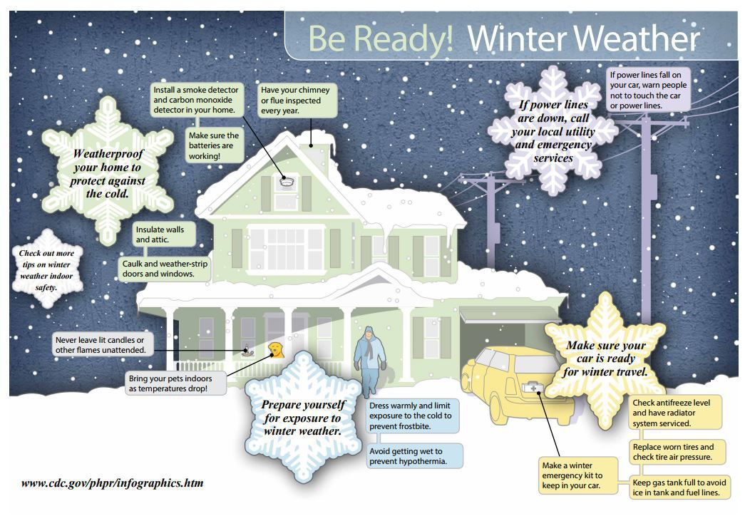 How to protect your home, car, pets and family from winter weather