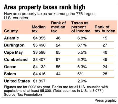 Area property taxes rank high