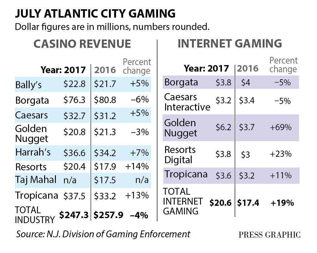 Atlantic City gaming July 2017