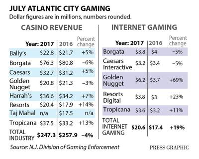 Atlantic City gaming July 2017