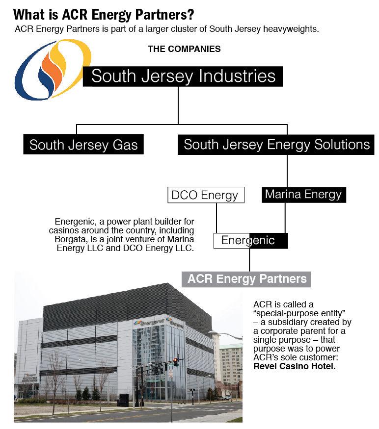 ACR Energy Partners graphic