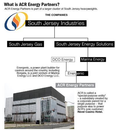 ACR Energy Partners graphic