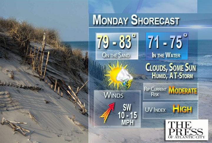 Today's shorecast