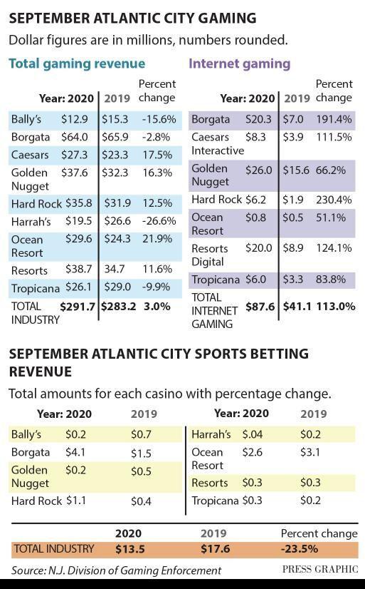 September casino revenue