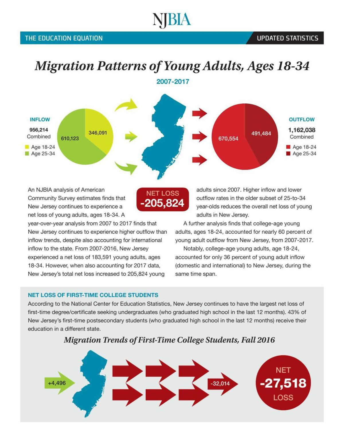 Migration Patterns of Young Adults, Ages 18-34
