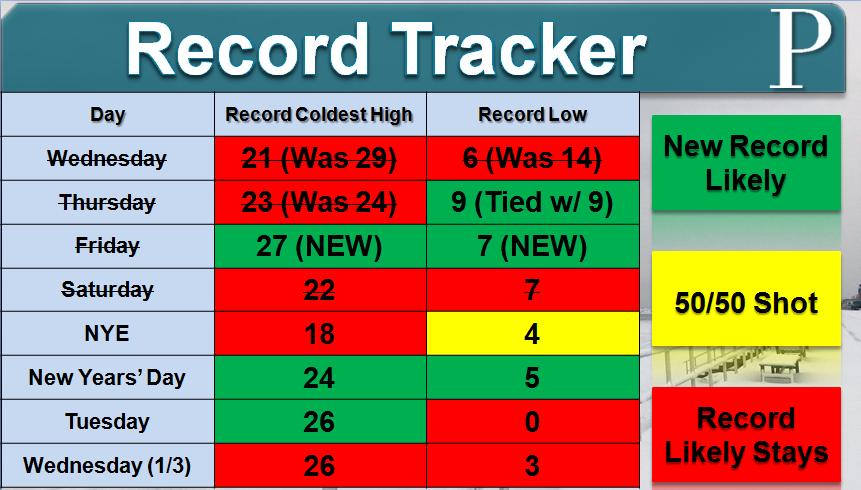 Record Tracker