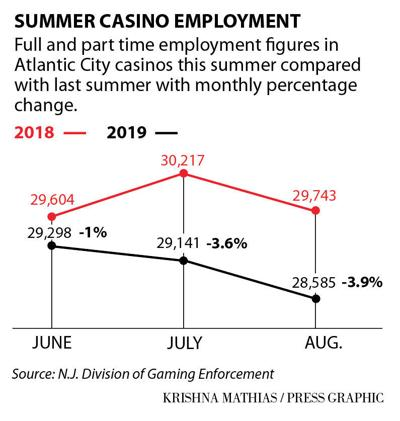 Casino summer employment 2018-19