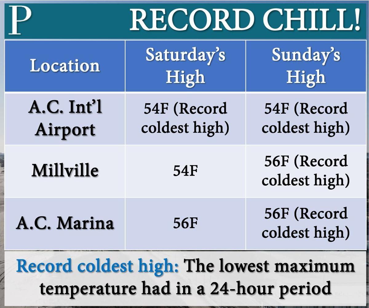 Record low maximum temperatures