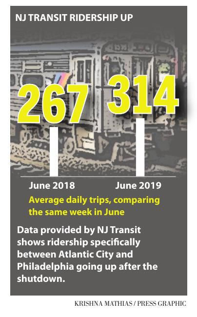NJ Transit ridership June 2018-2019