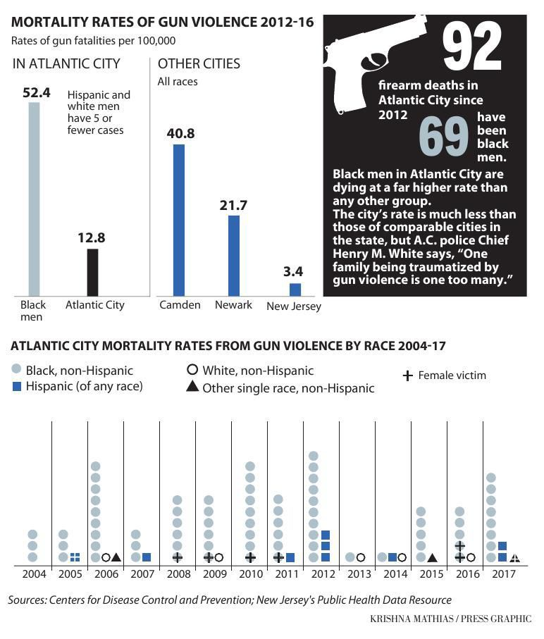 Gun violence Atlantic City graphic 3-2019