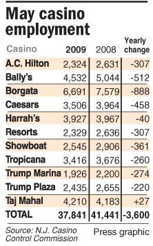 May casino employment