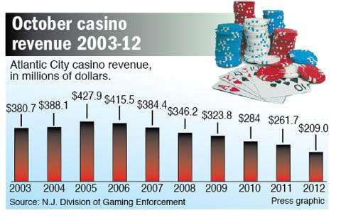 October casino revenue
