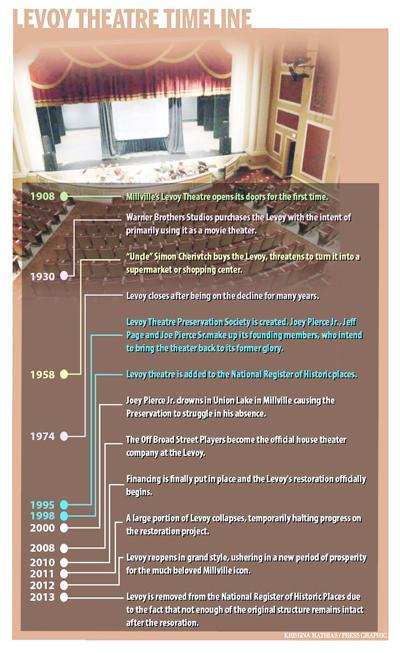 Levoy theatre timeline