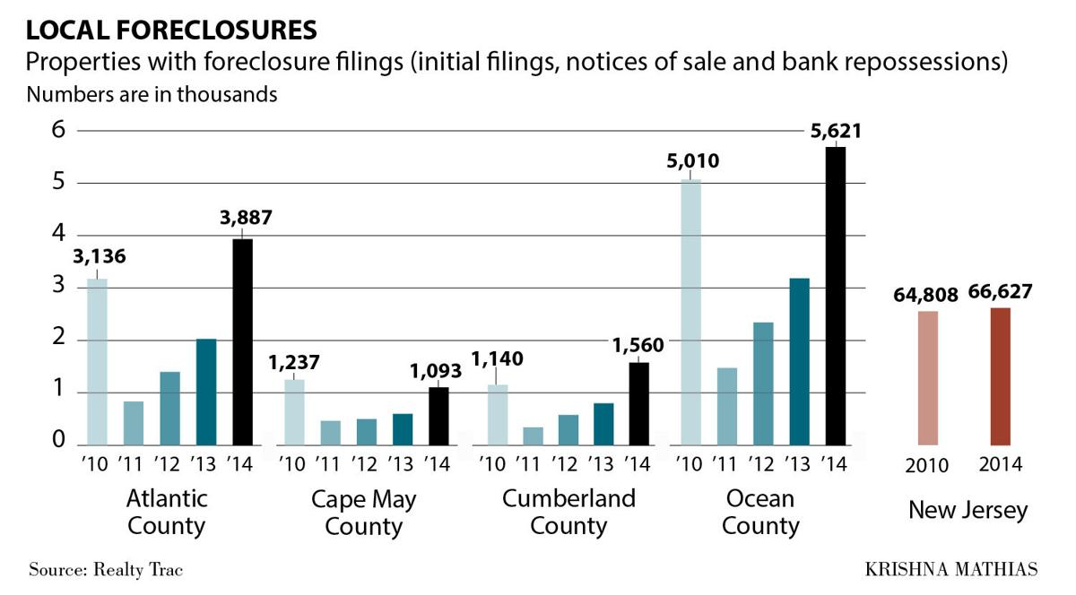 Local foreclosure chart 6-2015