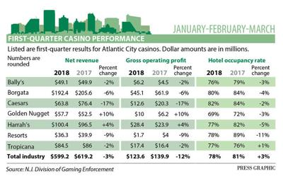 1st quarter casino figures 2018