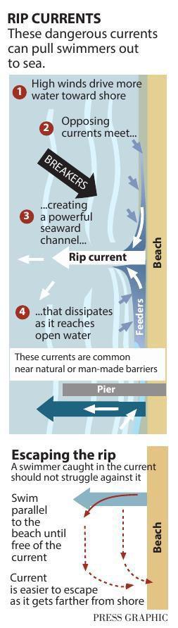 Rip Currents Illustration