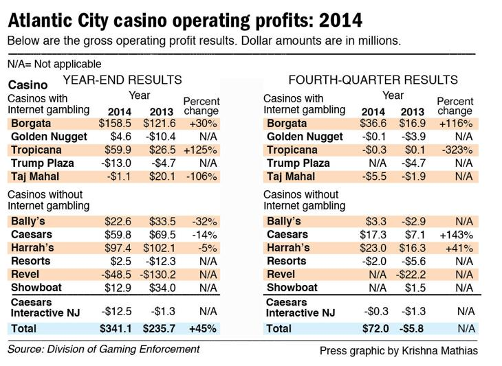 gambling tax rate