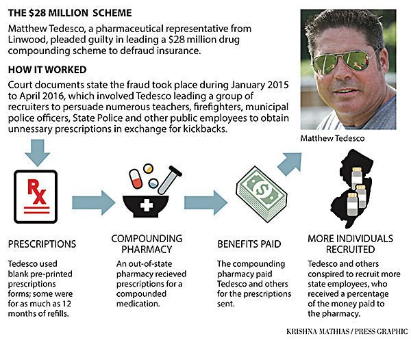 Tedesco fraud case web graphic