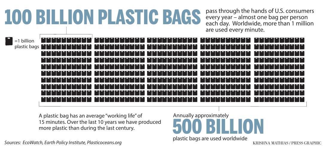 Pdf Plastic Bag Usage Graphic