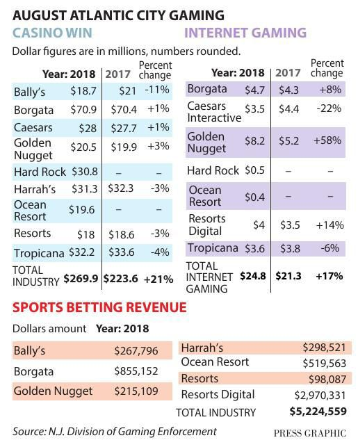 August Atlantic City Gaming Numbers