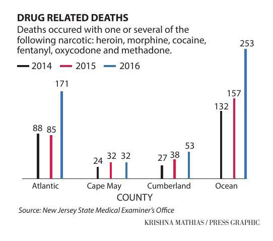 N.J. Drug Related Deaths 2014-16