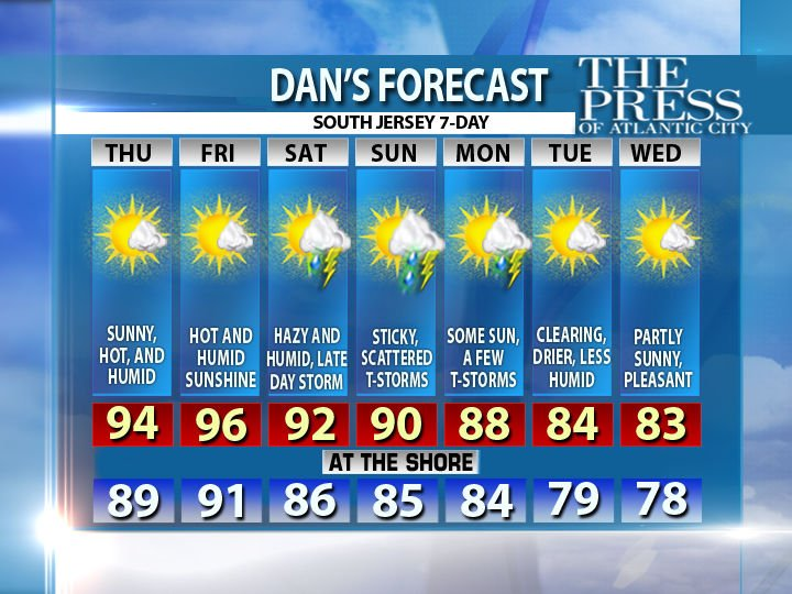 Your South Jersey 7-day forecast