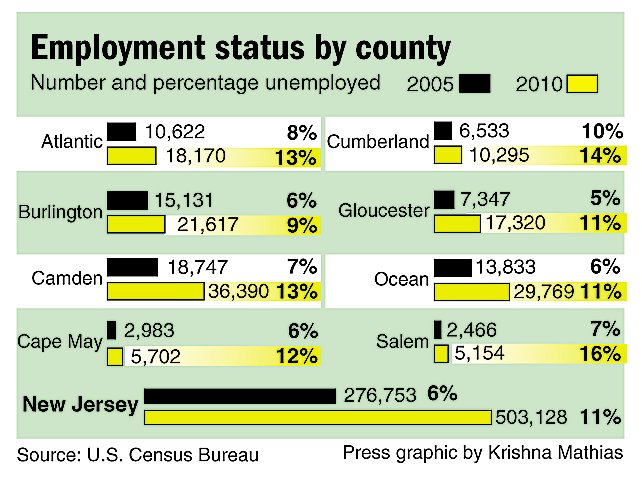 Employment status by county