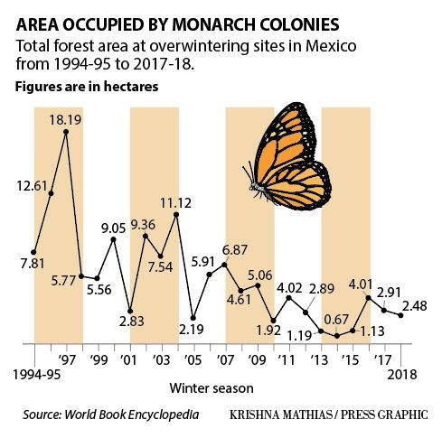Monarch butterfly numbers