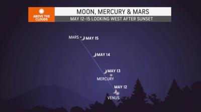 Moon, Mercury and Mars