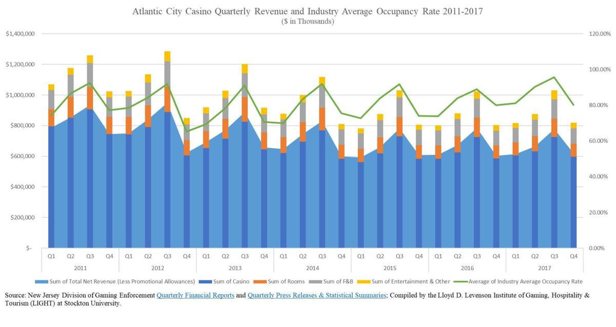 Atlantic City Casino Quarterly Revenue and Occupancy 2011-2017.jpg