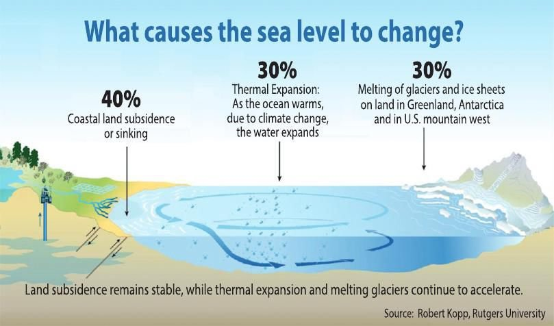 What causes the sea level to change?