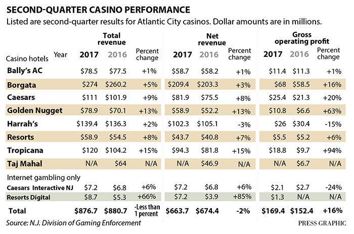 Atlantic City casino quarterly revenue 8-2017