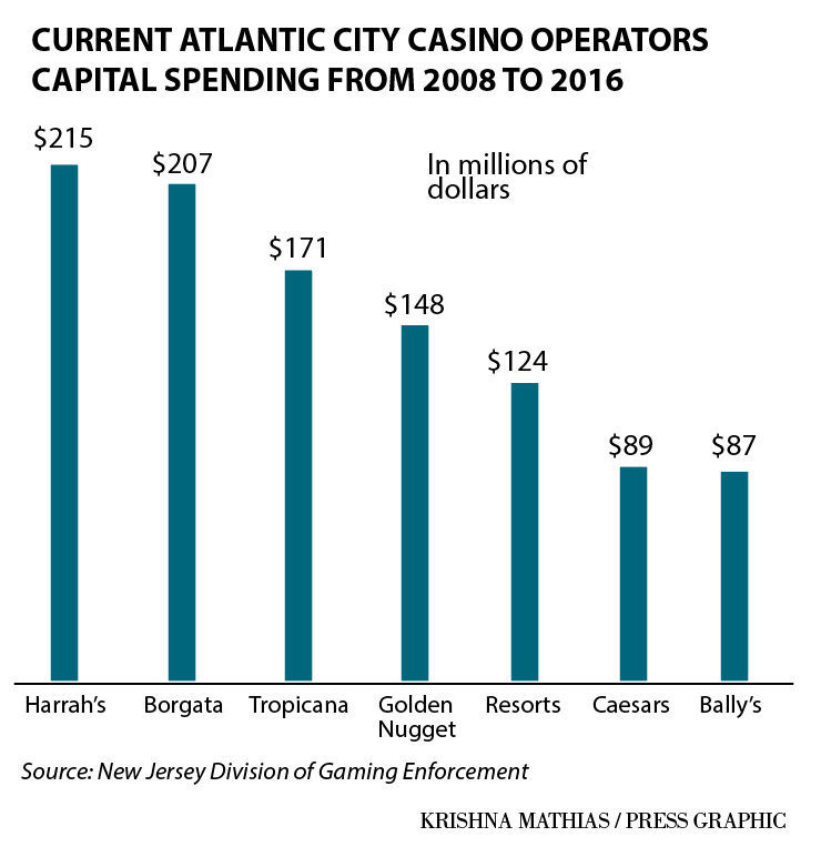 Atlantic City casinos capital spending 2008-16
