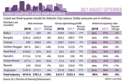 3rd Quarter casino figures 2018