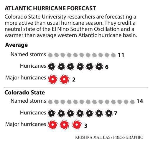 060118_nws_hurricanes_g1