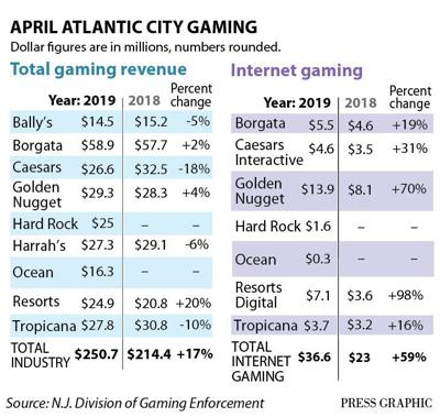 April casino figures