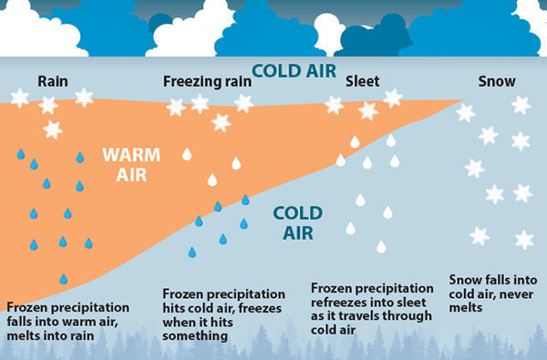 Everything you need to know about winter precipitation types