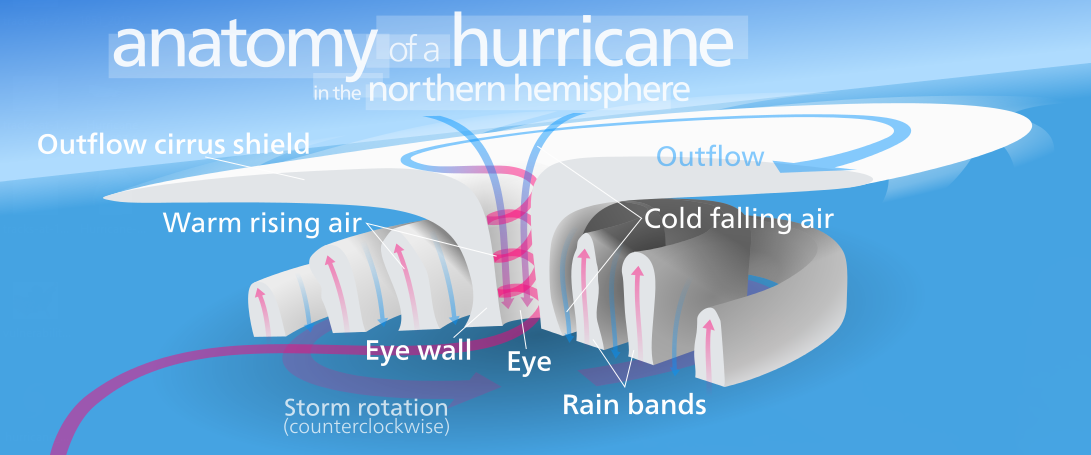Tropical definitions: Terms you should know | Hurricanes ...