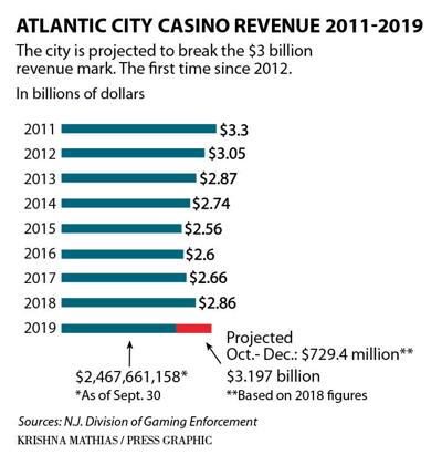 Atlantic City revenue 2008-19