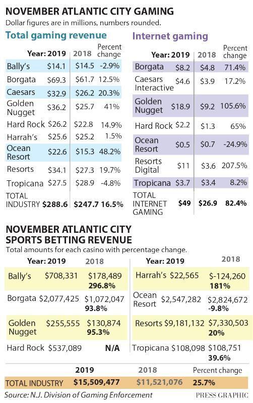 November 2019 casino revenue