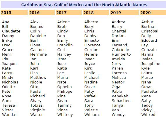 What S In A Name How Atlantic Hurricanes Get Their Names