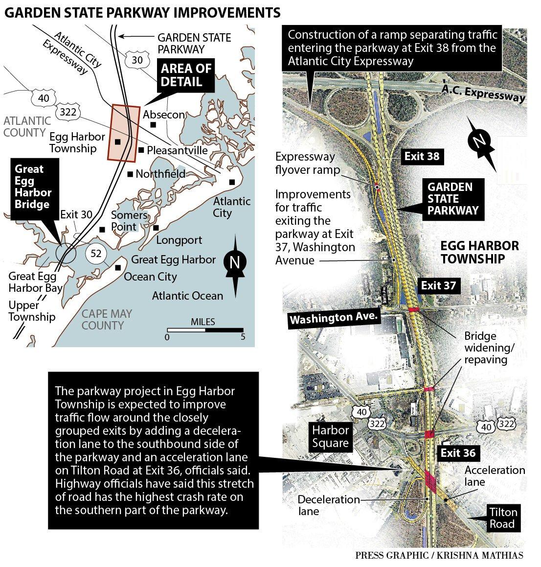 Garden State Parkway improvements 5-2016 map