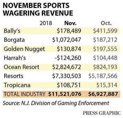 Atlantic City casino sports wagering revenue November 2018 chart