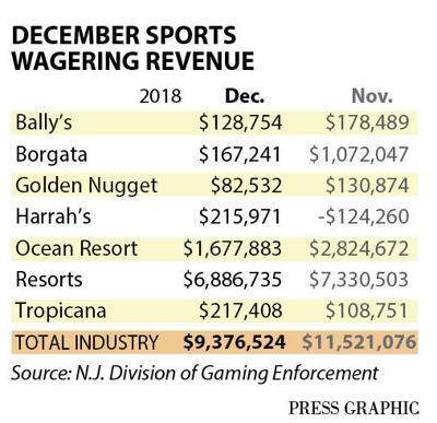 December 2018 casino sports revenue