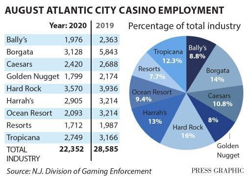 August casino employment